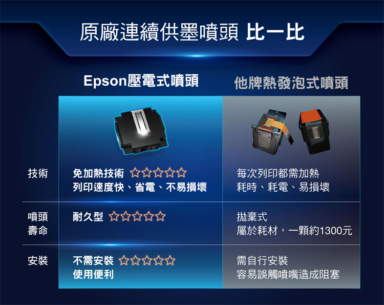 EPSON L15160印表機噴頭,耐用/省電/免加熱