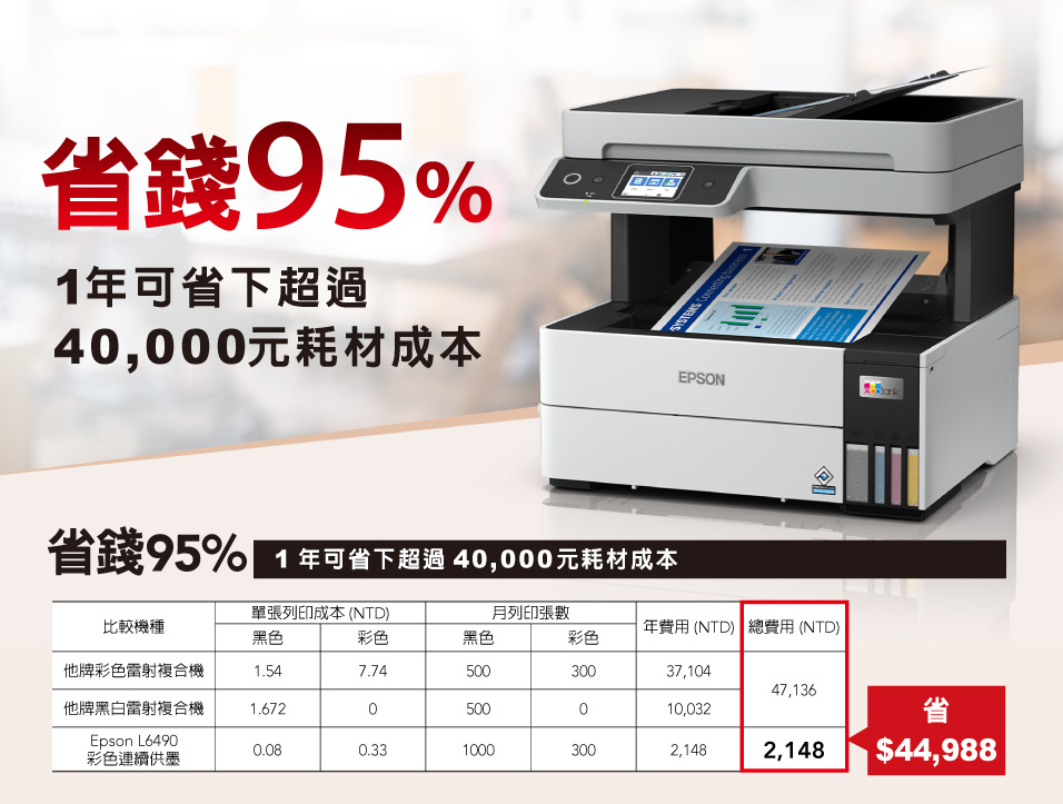epson l6490省錢95%  印一張只需要0.08元,彩色列印量最高可達6,000張,印一張只需要0.33元